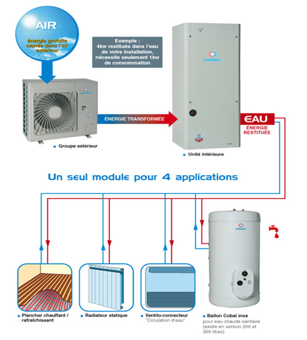 Pompe chaleur air eau gfgc for Pac air eau mitsubishi